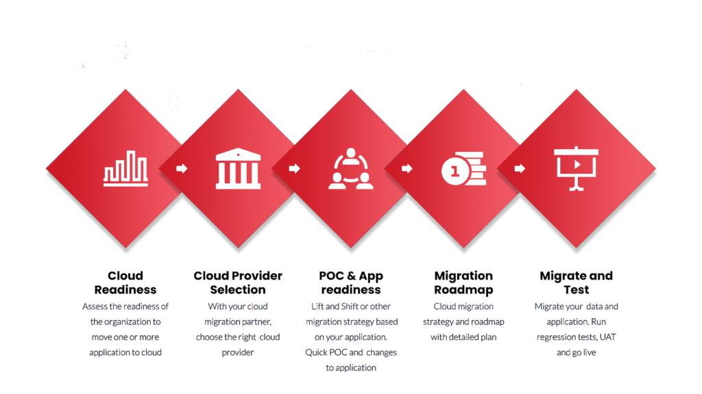 infographic-cloud-migration